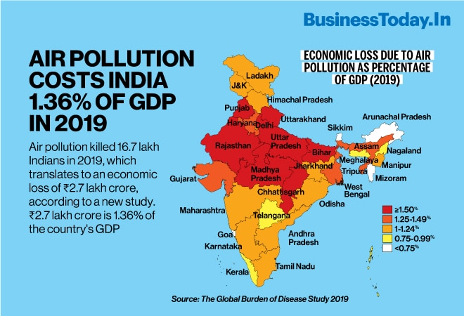 Air pollution costs India 1.36% of GDP in 2019