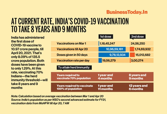 At current rate, India's COVID-19 vaccination to take 8 years and 9 months