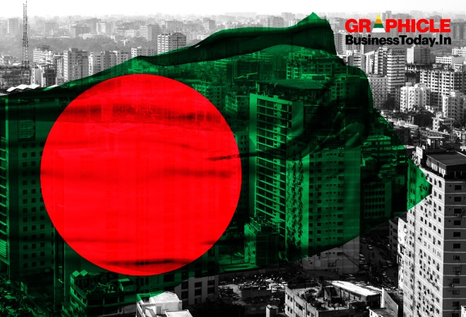Infographic: The Rise of Bangladesh