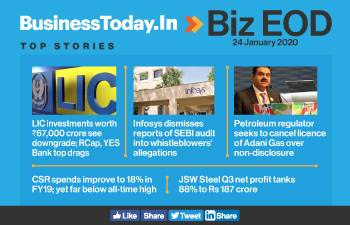 Biz EOD: LIC beset with downgraded investments; CSR spends grow; trouble mounts for Adani Gas