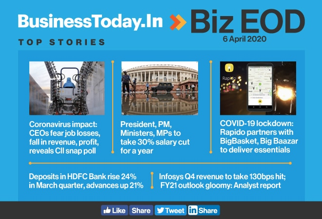 Biz EOD: CEOs fear job losses; PM, MPs take salary cut; HDFC Bank deposits surge