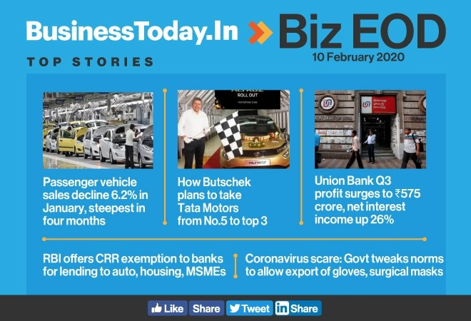Biz EOD: No end to auto sector woes; RBI fillip to auto, home loans; govt allows export of gloves, masks