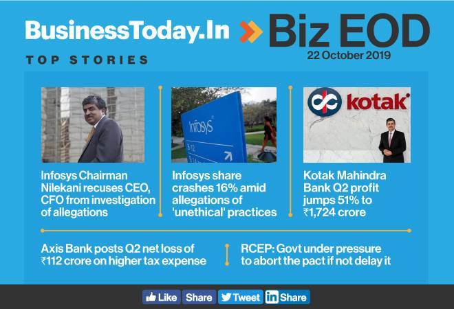 Biz EOD: Infosys to probe allegations; Kotak Mahindra Bank profit up 51%; Axis Bank posts net loss in Q2FY20