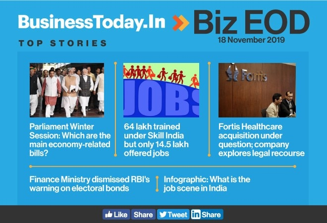 Biz EOD: Winter Session begins, Fortis in legal soup, jobs reality check for India