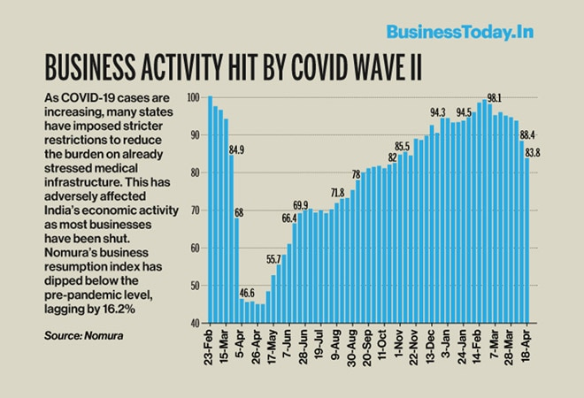 Business activity hit by Covid wave II