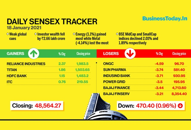 Sensex tumbles over 1,000 points in two sessions: 10 things to know