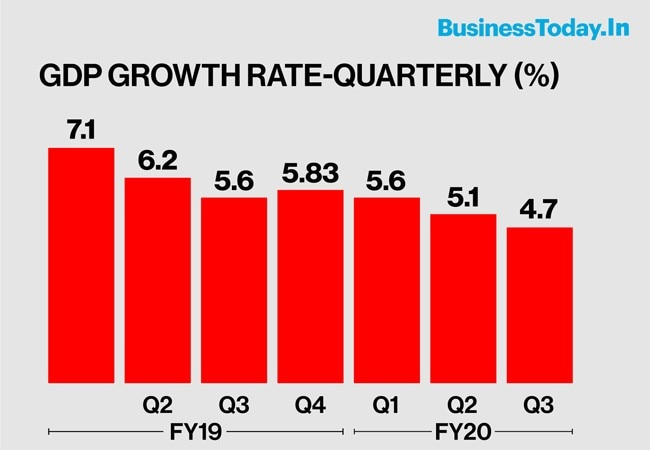 GDP Growth At 4.7% In October-December, Meets Economists' Expectations