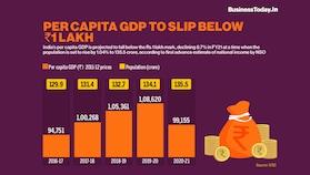 Per capita GDP to slip below Rs 1 lakh