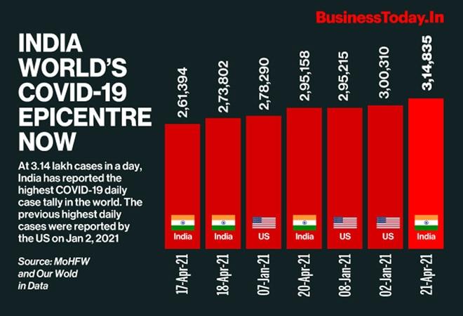 India world's Covid-19 epicentre now