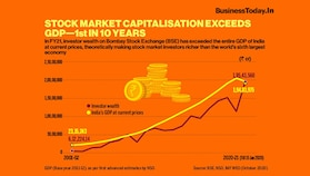 Stock market capitalisation exceeds GDP - 1st in 10 years