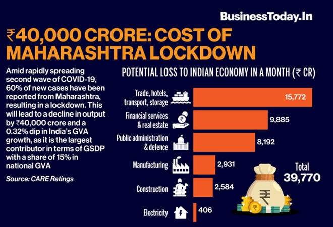 Rs 40,000 crore: Cost of Maharashtra lockdown