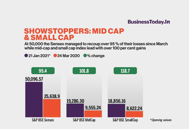 Showstoppers: Mid Cap & Small Cap