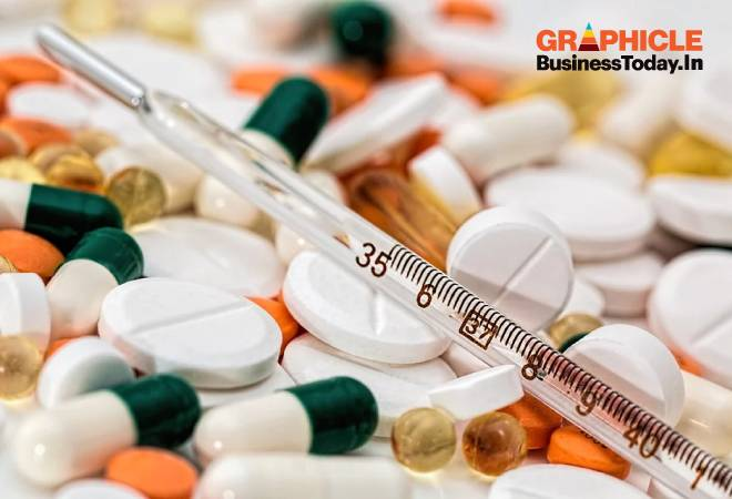 Infographic: Bitter Pill -- Indian pharma's dependence on China