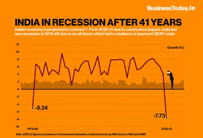 India in recession after 41 years