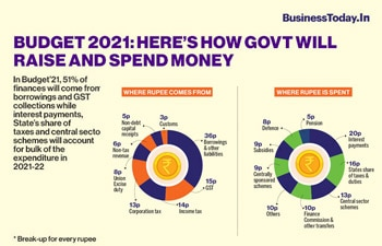 Budget 2021: Here's how govt will raise and spend money