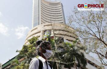 Infographic: Has Sensex bottomed out?