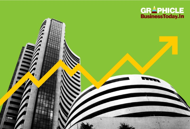 Infographic: Sensex at 50,000 - The journey