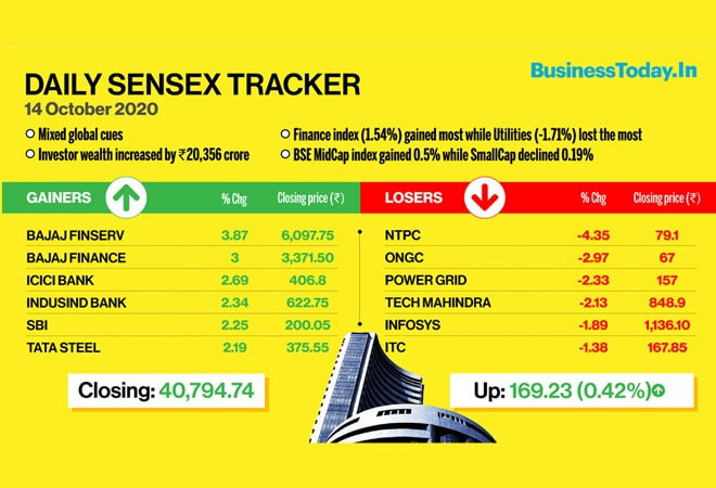 Sensex, Nifty close higher for tenth session; Bajaj twins, SBI Life top gainers