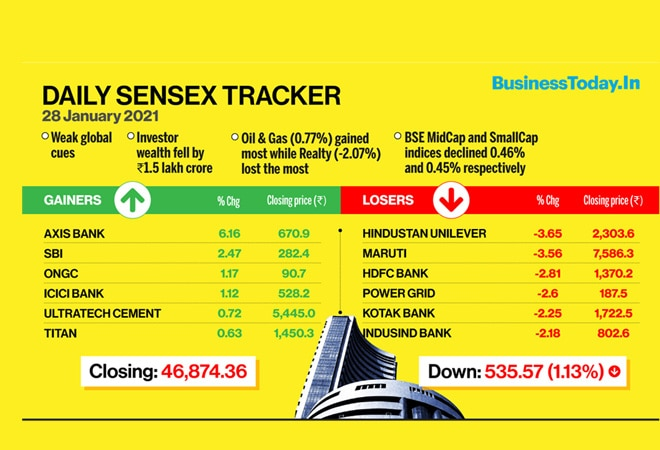 Sensex ends 535 points lower, Nifty at 13,817; HDFC twins, HUL, Maruti top losers