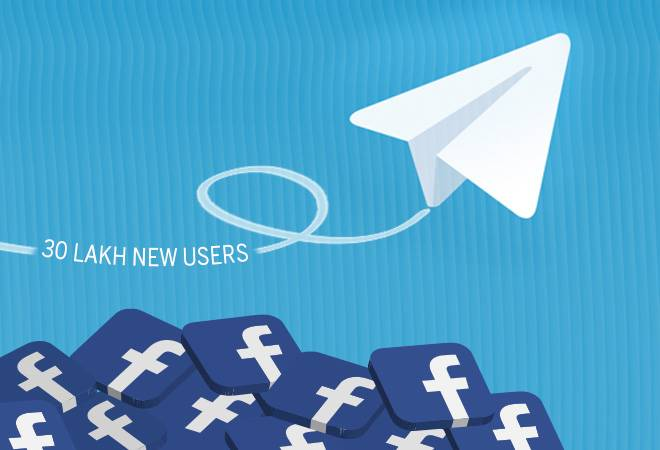 Facebook's outage helps Telegram gain 30 lakh new users