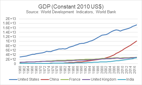 gdp-constant-2010-us_072318044024.png