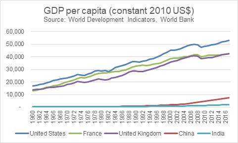 gdp-per-capita-2010-_072318044009.png