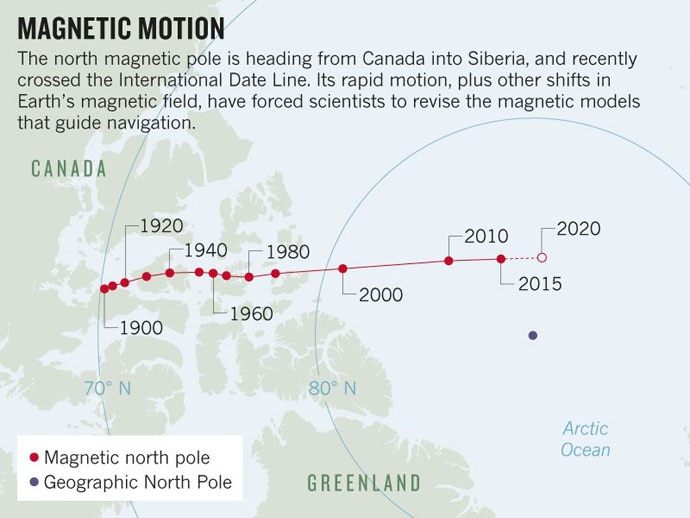 Earth's North Magnetic Pole Is Moving Faster Than Expected