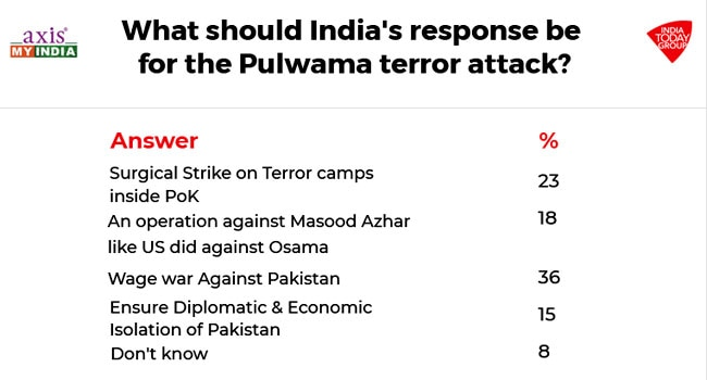 india today poll