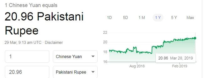 पाकिस्तानी रुपए के मुकाबले चीनी युआन पिछले साल में काफी महंगा हुआ है.