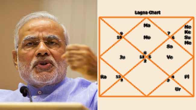 नरेंद्र मोदी, कुंडली, लोकसभा चुनाव 2019, भाजपा, राहुल गांधी