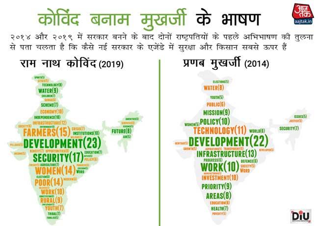 kovind vs mukherjee