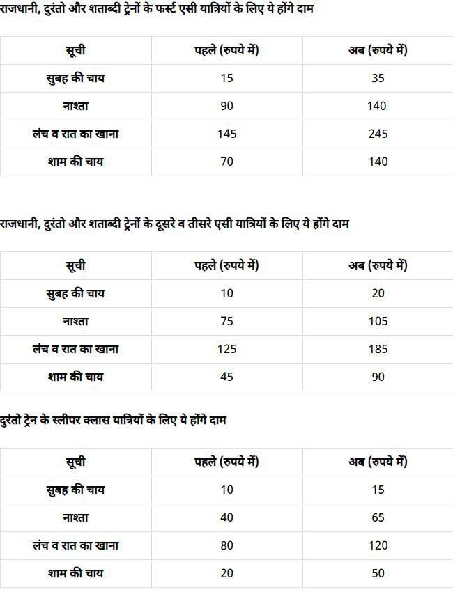 भारतीय रेलवे,खाना, आईआरसीटीसी, महंगाई, Indian रेलवे