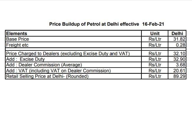 16 फरवरी 2021 के प्राइस बिल्डअप में दिल्ली में पेट्रोल का दाम (बेस प्राइस) 31.82 रुपये प्रति लीटर है.