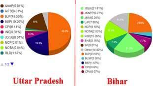 उत्तर प्रदेश और बिहार में भाजपा की जीत में जमीन-आसमान का अंतर