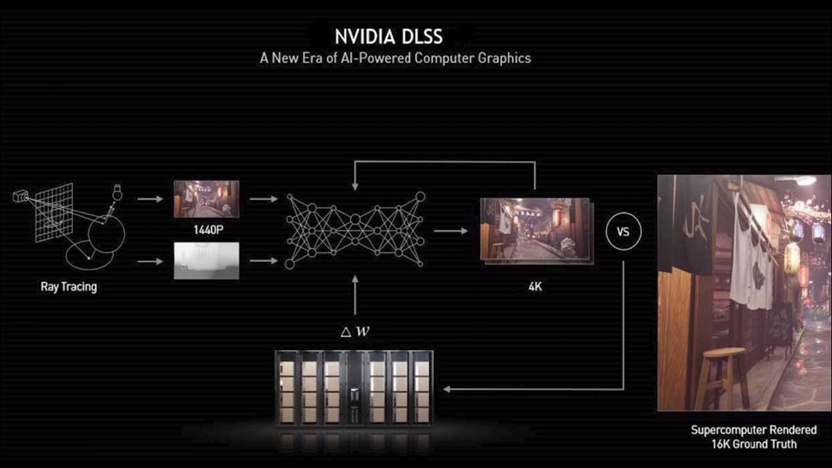 Nvidia DLSS 2.0 technology