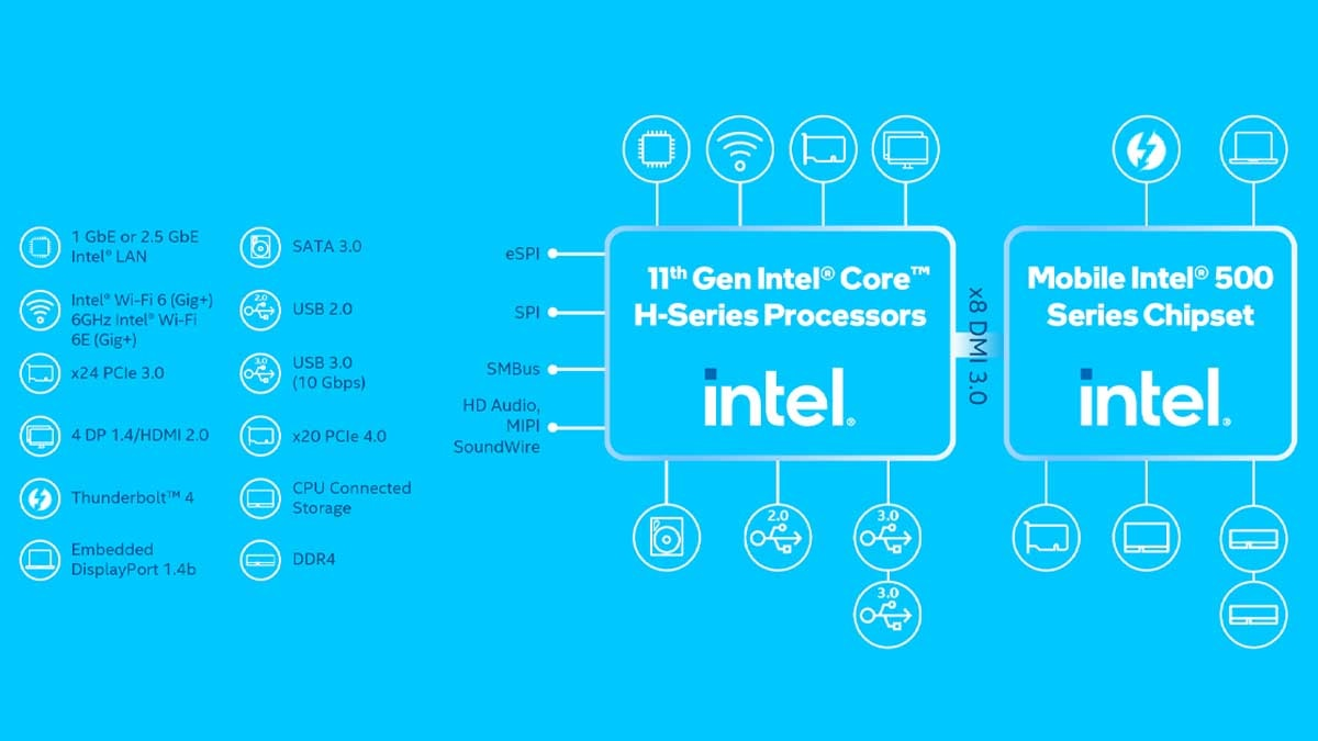 Intel 11th-gen H-Series Mobile CPU and Mobile Intel 500 Series Chipset
