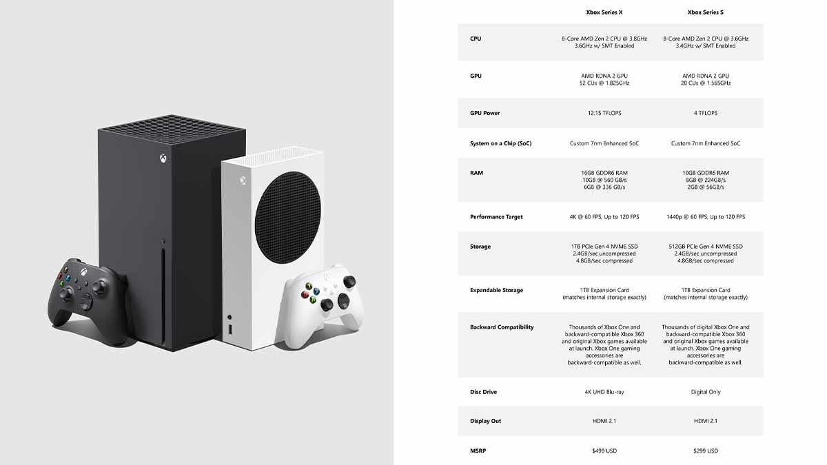 Xbox Series X, Series S specifications