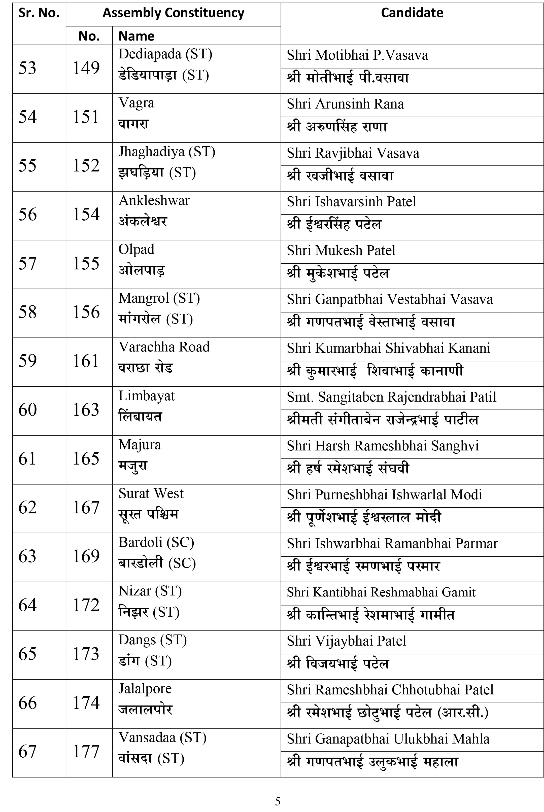 List of BJP candidate for Gujarat Assembly Election 2017 on 17.1