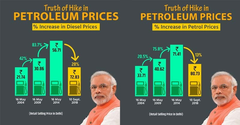 bjp petrol graph