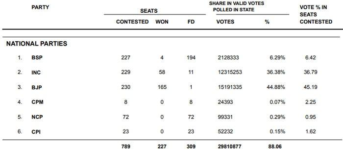 ये 2013 में हुए मध्य प्रदेश विधानसभा के पार्टी वाइज़ रिजल्ट देखिए.