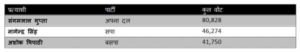 प्रतापगढ़ सदर की विधानसभा सीट पर 2017 के चुनाव परिणाम