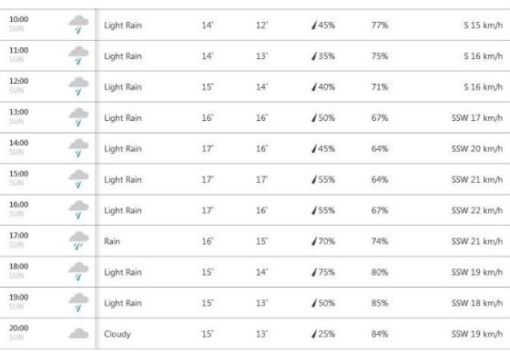 सुबह 10 से रात 8 तक ओल्ड ट्रेफ़र्ड के मौसम का हाल.