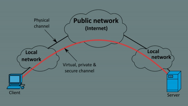 How Vpn Work