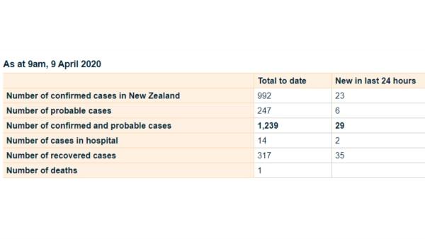 Corona Cases In New Zealand