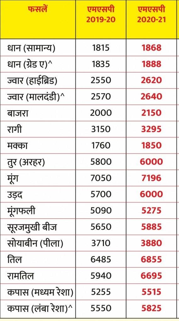 सरकार ने इन फसलों का एमएसपी बढ़ाया है.