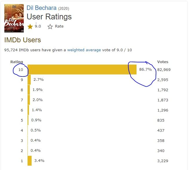 'दिल बेचारा' की रेटिंग टेबल और इस फिल्म को मिली रेटिंग और देने वालों की संख्या ऊपर नीले सर्किल में.