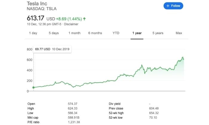टेस्ला के शेयर्स की क़ीमत दिन दुगनी रात चौगुनी गति से बढ़ रही है. (स्क्रीनग्रैब: गूगल फ़ाइनेंस)