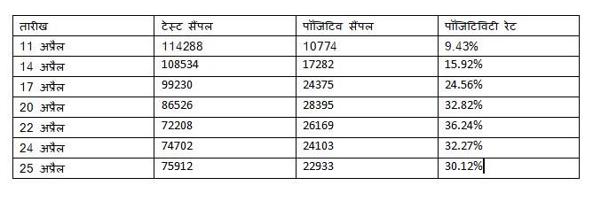 आंकड़े दिल्ली सरकार (Delhi Government) के डेली हेल्थ बुलेटिन से लिए गए हैं.