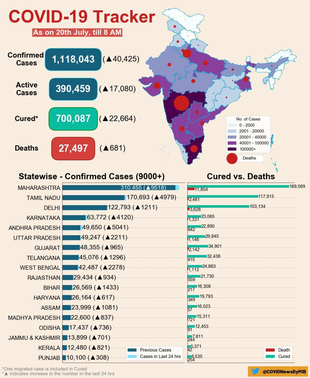 Corona Updates You Must Track India Tally Surges To Over 11 Lakh Maharashtra Records 9 518 New Cases In A Day